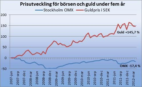 Börsens utveckling ska jämföras med guldet cc6e2bc3514e0